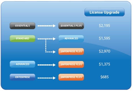 license_upgrade